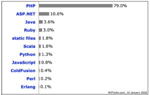 Part marché langage web php