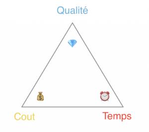 triangle cout qualité délais